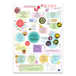 "Poster ""AromaMAMA"" Format A2 - Vivere Aromapflege"